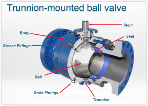 What Are the Characteristics of Ball Valves? - Setpoint Integrated